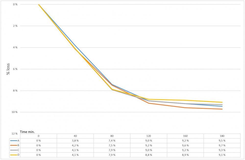 BakingGraph.thumb.JPG.29e2e83064b284f2027589a17d6bf440.JPG